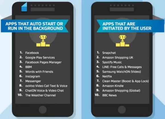 android'de en çok pil tüketen uygulamalar