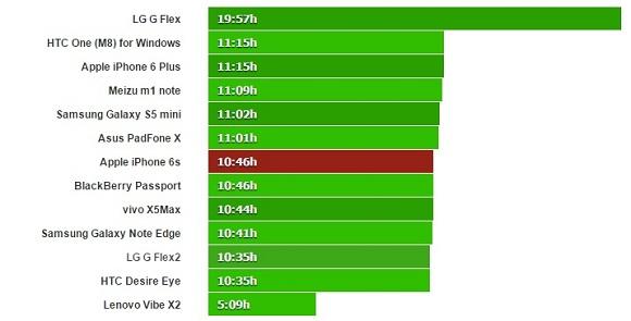 iphone 6s batarya testleri