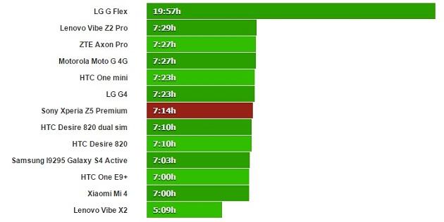 xperia z5 premium video oynatma testi