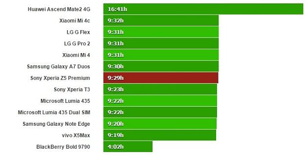 xperia z5 premium webde gezinme testi