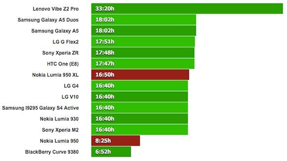 Lumia 950 XL ve Lumia 950 Konuşma Testi