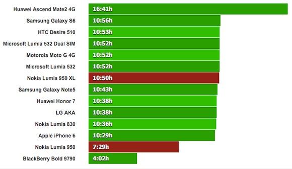 Lumia 950 XL ve Lumia 950 Webde Gezinme Testi