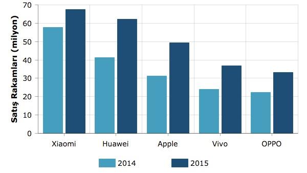 akıllı telefon satış rakamları