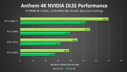 Anthem Yeni NVIDIA DLSS Güncellemesiyle Performans Artışı Sağlıyor